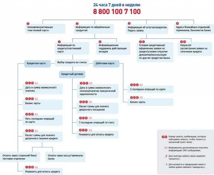 Схема разделов голосового меню колл-центра банка Восточный Экспресс